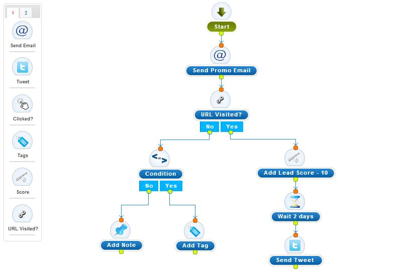 autoresponder process flowchart